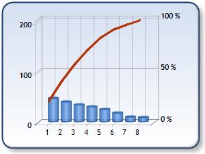Microsoft chart programming classics pareto ms chart ccuart Gallery