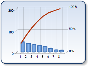 Pareto MS Chart